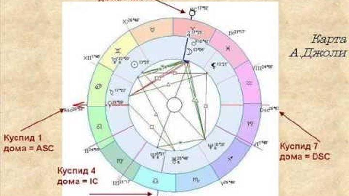 10 знакомство гороскопа по дому