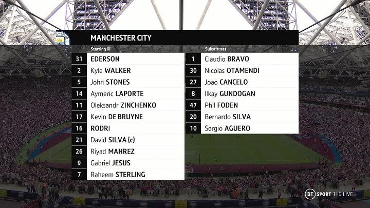 West Ham United 0 - 1 Manchester City