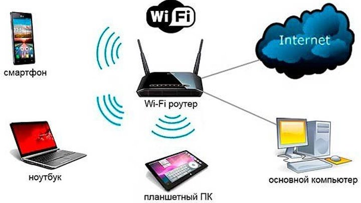 Как усилить сигнал Wi-Fi роутера ✔
