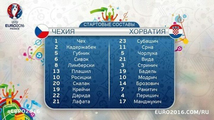 Обзор матча ЧЕ 2016 Группа D Чехия 2-2 Хорватия