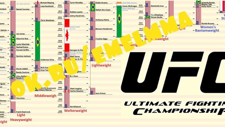 ★ Все чемпионы UFC в среднем весе ★