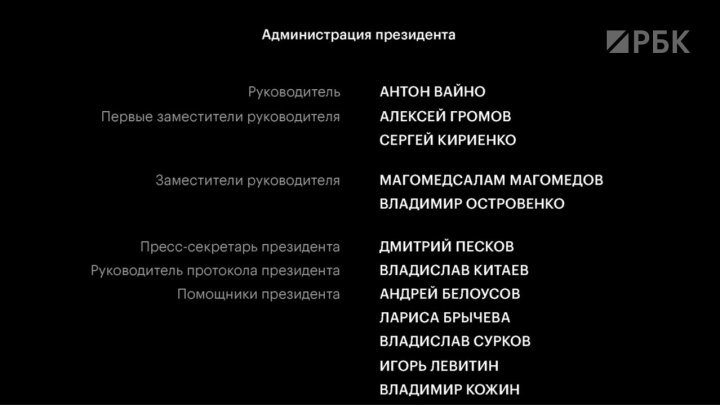 Полный перечень лиц, попавших в «кремлевский список»