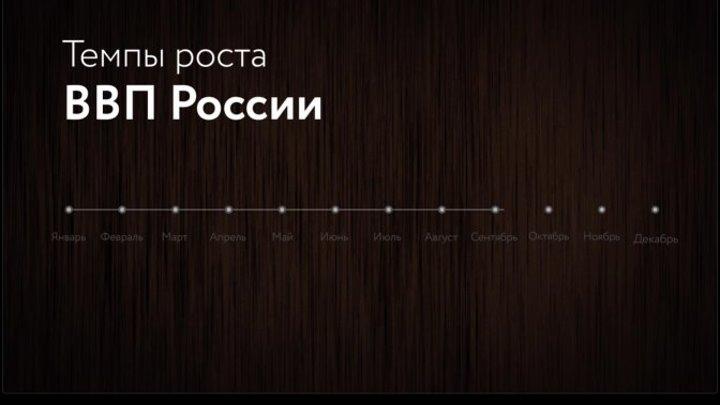 Темп роста ВВП России