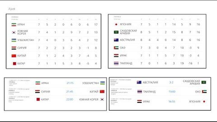 Отбор к Чемпионату мира по футболу 2018. Мир. Расписание. Группы. Новости футбола