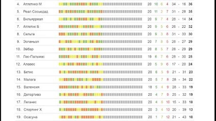 Чемпионат Испании по футболу 2017 результаты и таблица 20 тура