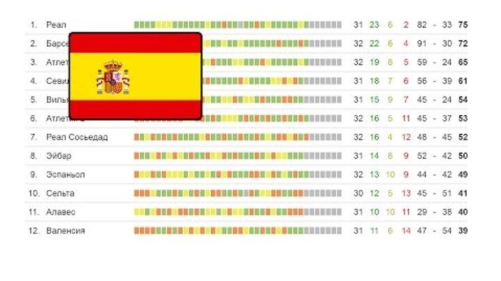 Чемпионат Испании по футболу. Ла Лига 32 тур. Турнирная таблица и результаты