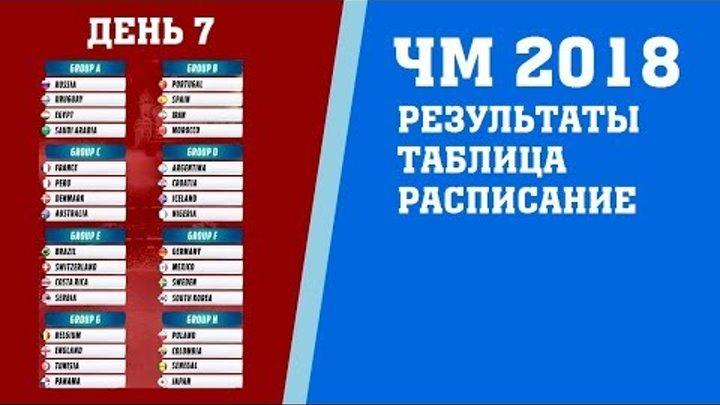 Футбол. Чемпионат мира 2018. Результаты. Группы A. B. 2 тур. Таблица. Расписание.