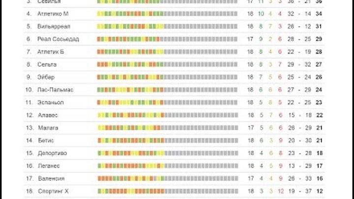 Чемпионат Испании по футболу 2017 результаты и турнирная 18 тура
