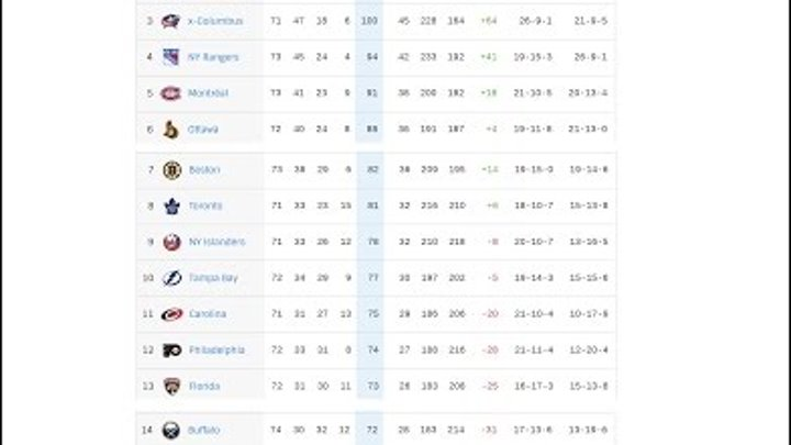 Хоккей Нхл регулярный чемпионат Все результаты, турнирная таблица, расписание, бомбардиры, снайперы