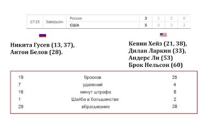 Хоккей. Россия Сша. Чемпионат мира по хоккею 2017. Результаты, турнирная таблица и расписание
