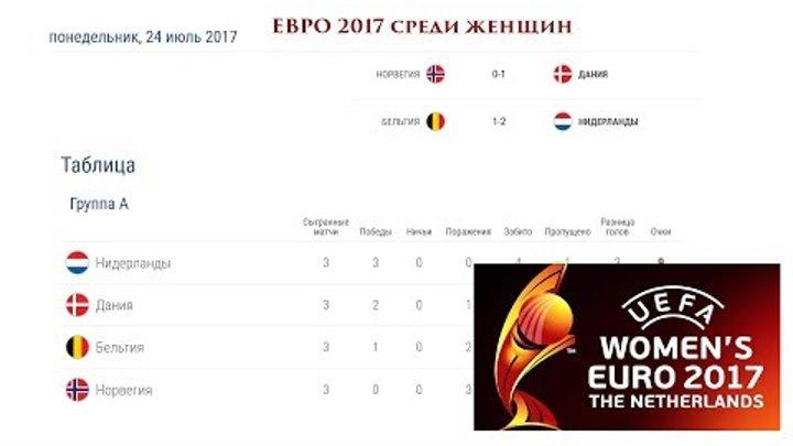 Чемпионат Европы по футболу 2017 среди женщин. ЕВРО 2017 результаты, расписание и турнирная таблица