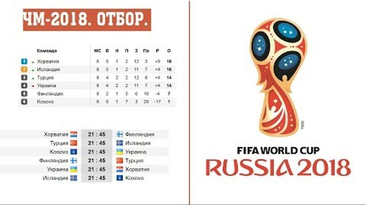 Чемпионат мира по футболу 2018. Отбор Европа группы D. G. I. результаты, расписание и таблицы