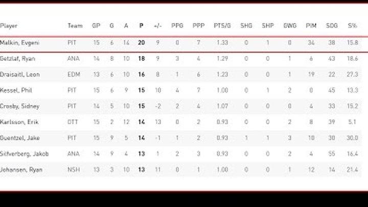 НХЛ Плей офф. Результаты и расписание Кубка Стэнли. Нэшвилл Анахайм. Оттава Питтсбург