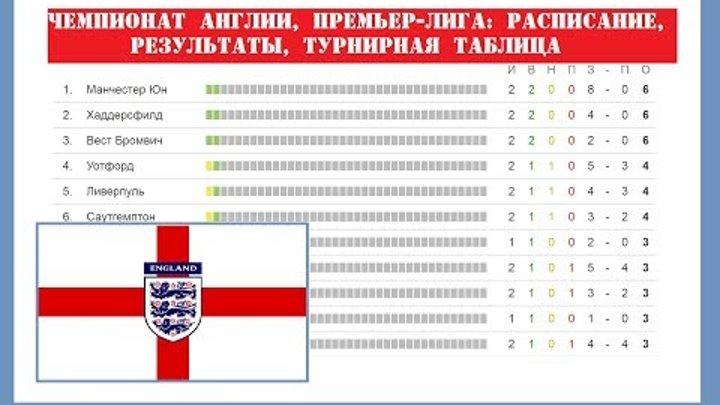 Чемпионат Англии по футболу. 2 тур. Премьер-лига. Результаты, расписание и турнирная таблица.
