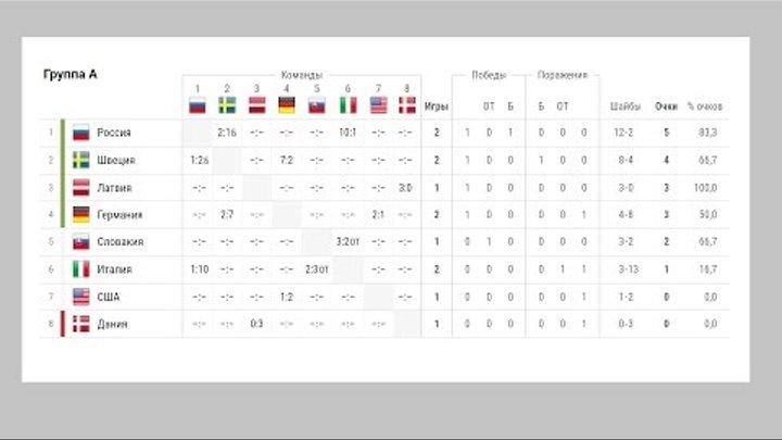 Чемпионат мира по хоккею 2017. Россия Италия. Результаты, турнирная таблица и расписание