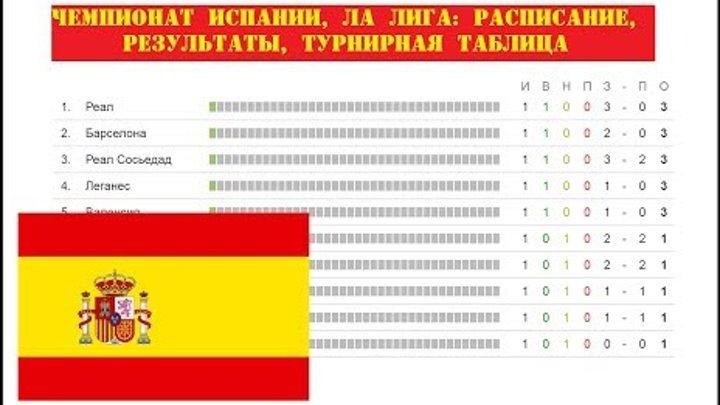 Чемпионат Испании по футболу. 1 тур. Ла Лига. Результаты, расписание и турнирная таблица.
